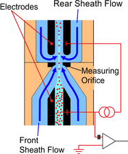 Principle of cell counting - PTB de