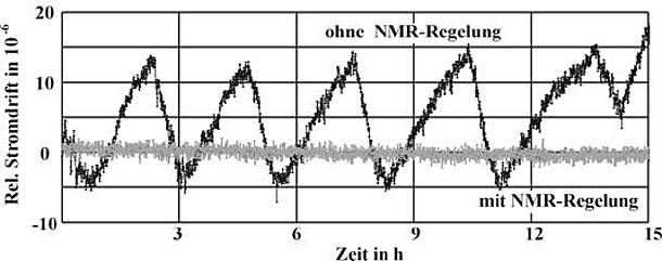 Gleichstromquelle mit hoher zeitlicher Stabilität - PTB.de