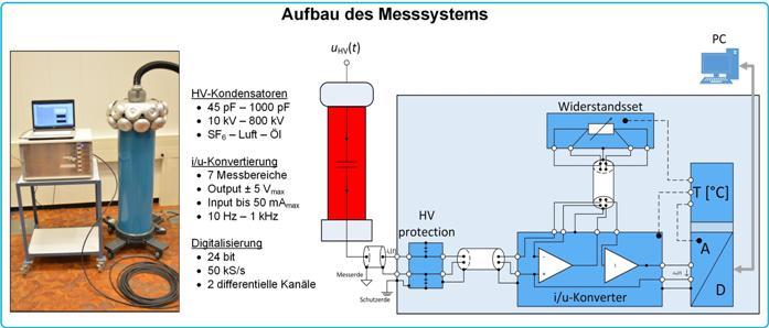 """Präzisionsmesssystem für hohe Wechselspannungen """"PS-HVAC"""" - PTB.de"""