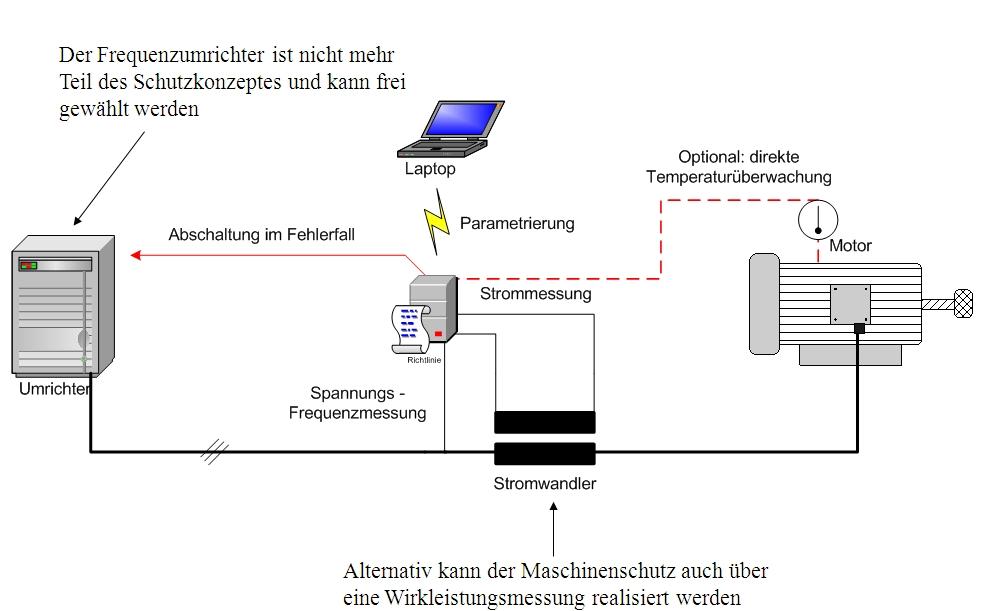 http://www.ptb.de/cms/fileadmin/internet/fachabteilungen/abteilung_3/explosionsschutz/Bilder/Frequenzumrichter/Schutzgeraet_Umrichter.jpg